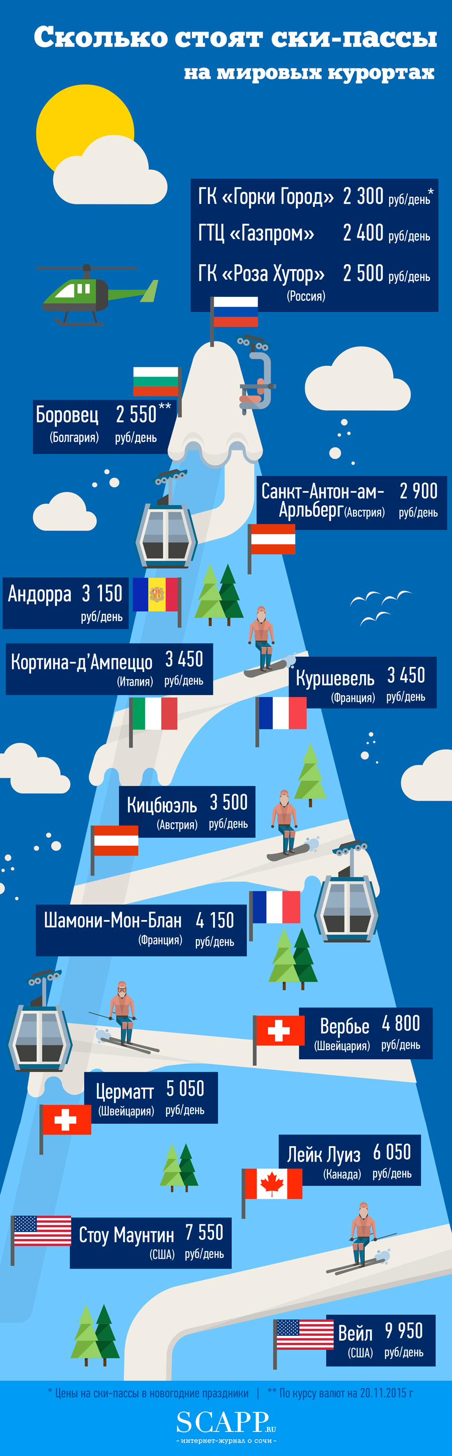 Инфографика цены ски-пассы на горнолыжных курортах мира