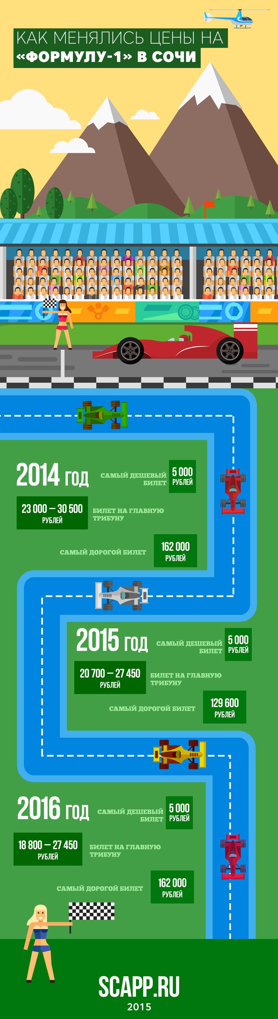 Как менялись цены на Формулу-1 в Сочи