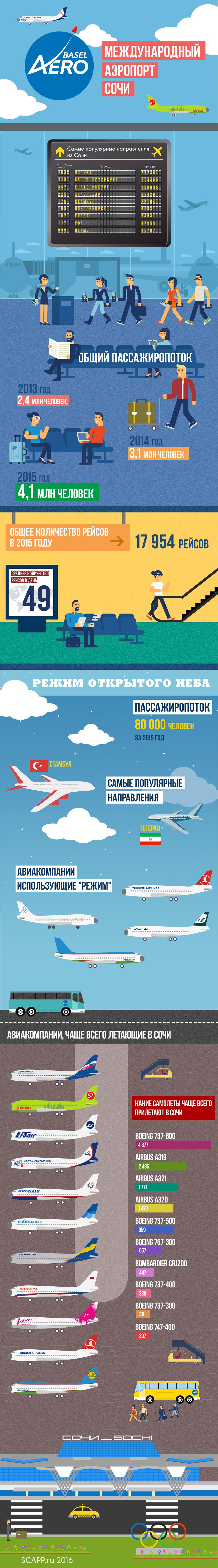 Международный аэропорт Сочи инфографика статистика