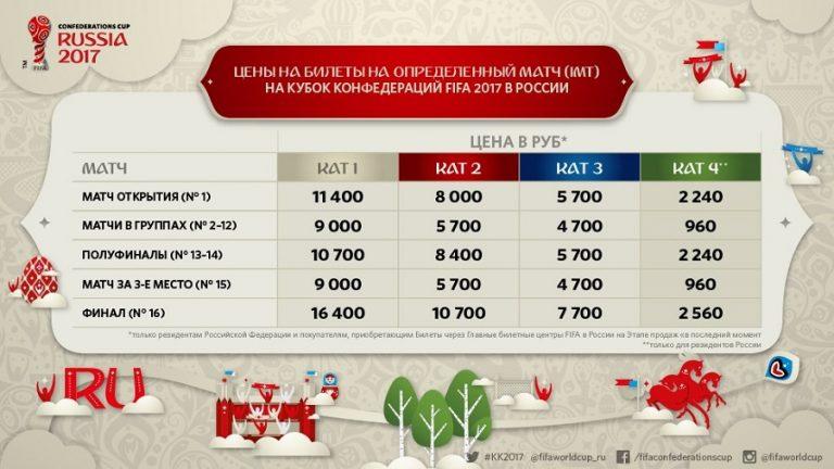 также прогноз можно ли купить билеты на матч россия португалия что происходит